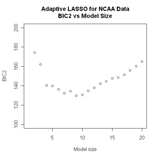 Adaptive LASSO in R