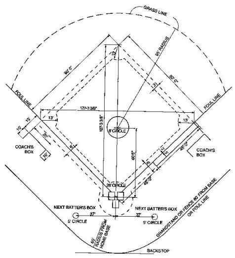 From Beer-League Softball to Major League Baseball  The First 44 Years    Baseball Diamond Dimensions